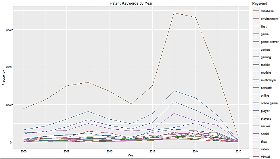 Figure: Most Common Keywords in Patents Related to Online Gaming