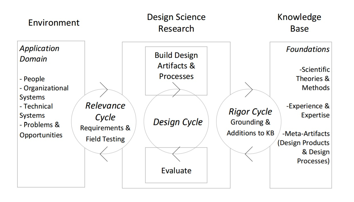 Figure: A Three Cycle view of Design Science Research Process