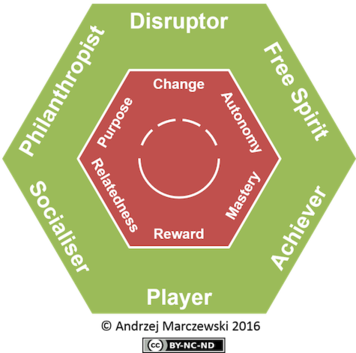 Figure: Marczewski's (2015) Gamification User Type Hexad