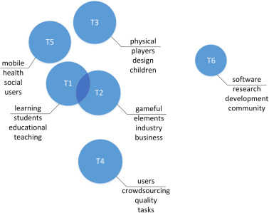 Figure: Topic modeling -based analysis of current application areas in gamification