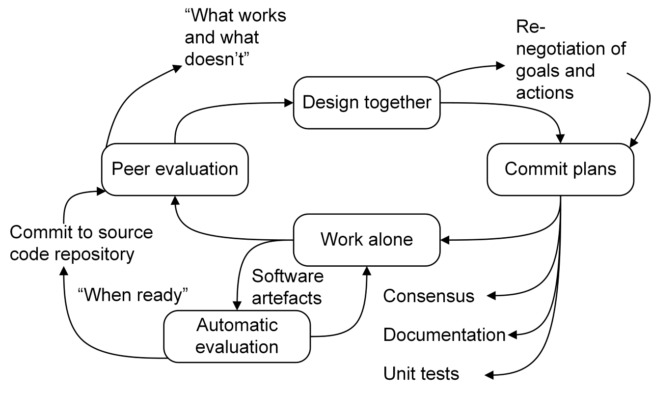 Figure: The basic iterative loop used in Code for Ireland's software development process
